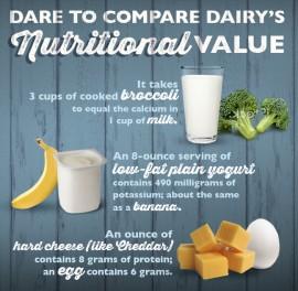 Dairy Comparison